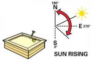 Песочница с крышей своими руками: фото чертежи